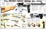 PPSh-41 Submachinegun Soviet Army Instructive Poster